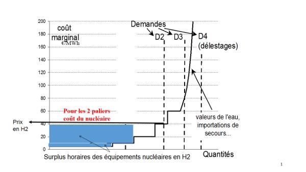 Fig. 5 : Surplus horaire pour un type d'équipement infra-marginal