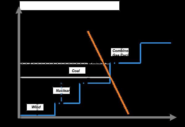 Fig. 6 : Les effets sur l'ordre de mérite de l'entrée massive des ENR dans le système