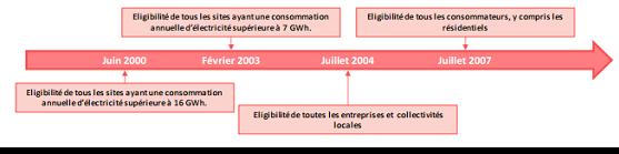 Fig. 4 : Les étapes de l'ouverture du marché français de l'électricité - Source : Commission de Régulation de l'Energie (CRE), Rapport d'activité 2013.