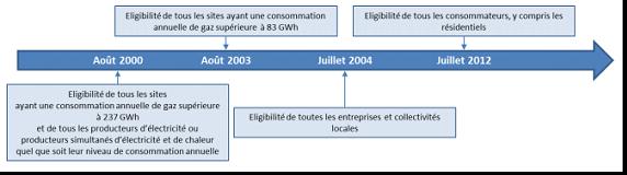 Fig. 5 : Les étapes de l'ouverture du marché français du gaz - Source : Commission de Régulation de l'Energie (CRE), Rapport d'activité 2013