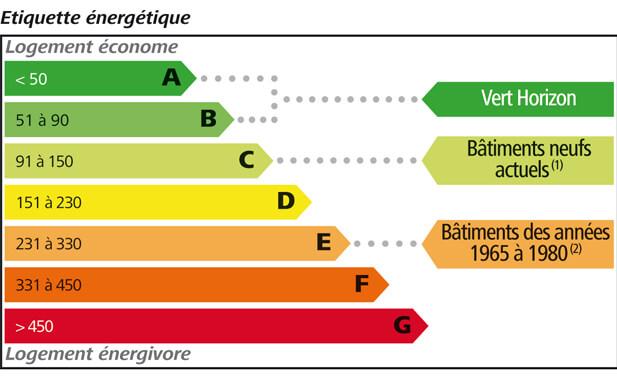 Fig.1 : Etiquettes énergétiques. Source : Bouygues Immobilier
