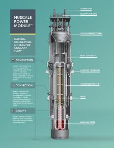 Les réacteurs électrogènes modulaires de faible puissance ou Small Modular Reactors (SMR)
