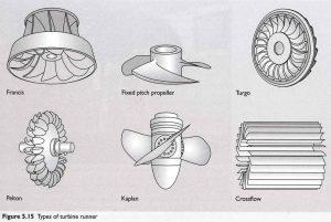 Hydro turbines rehabilitation