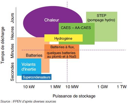 Fig. 1 : Capacités des différents moyens de stockage – Source : IFPEN