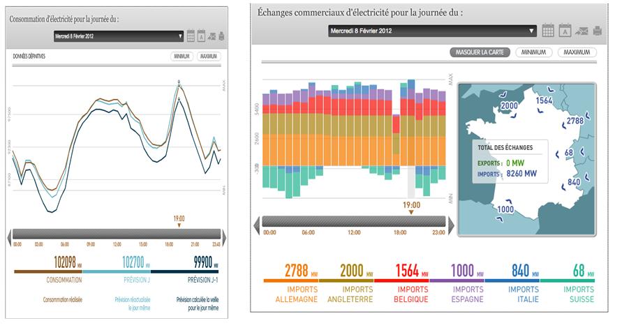 Fig. 4 : Consommation et échanges commerciaux le 8 février 2012 – Source : EDF RTE