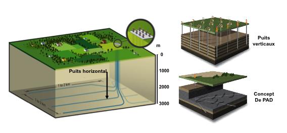 Fig. 5 : Le drilling pad qui réduit considérablement la perturbation environnementale, la durée et les coûts du forage – source : Courtesy Philippe Charlez & Pascal Baylocq, Editions Technip