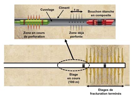 Fig. 6 : Opération de perforation après bouchage du trou par un packer (bouchon étanche) avant fracturation – source : courtesy Philippe Charlez & Pascal Baylocq, Editions Technip
