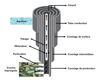 Fig. 9 : Schéma de la protection du puits et des aquifères par des cuvelages (tubages) de diamètre décroissant – Source : courtesy Philippe Charlez & Pascal Baylocq, Editions Technip