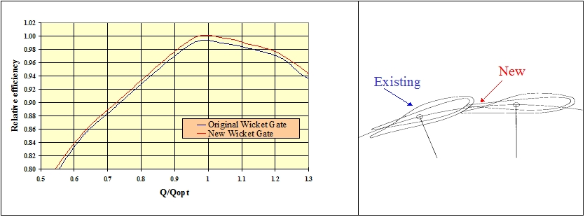 Fig. 4 : Model test result – Comparison Original Guide Vanes – New Guide Vanes