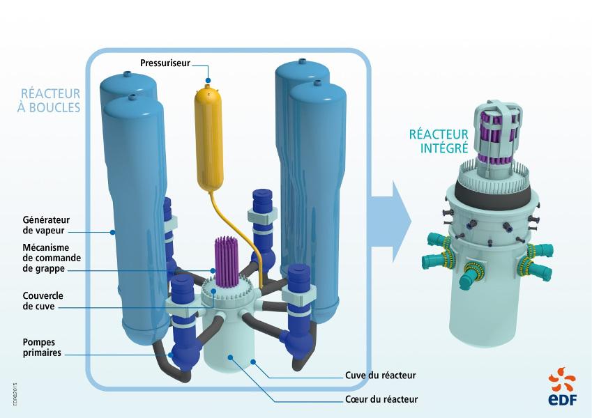 Fig. 1 : SMR. Du réacteur à boucle au réacteur intégré – Source : http://chercheurs.edf.com