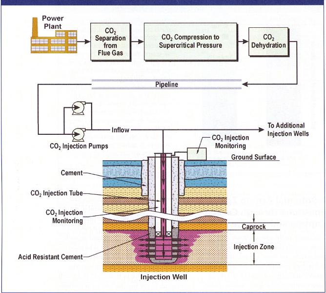 Fig. 1 : La chaîne du CCS - Source : EIA