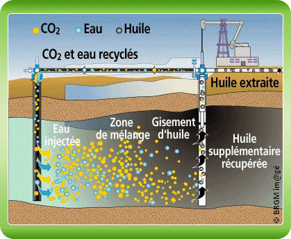 Fig. 4 : Récupération assistée du pétrole par injection de CO2 - Source : Club CO2