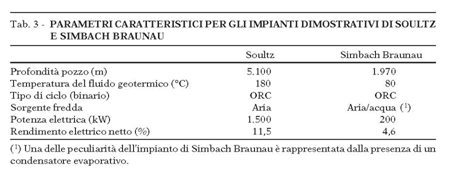 Fig. 10 : Parametri caratteristici per gli impianto dimostrativi di soultz e simbachi braunau