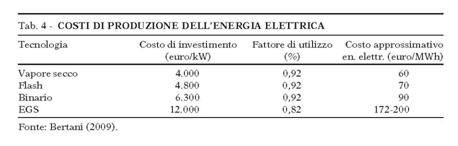 Fig. 11 : Costi di produzione dell'energia elettrica