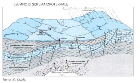 Fig. 1 : Esempio di sistema idrotermale - Source: UGI 2006