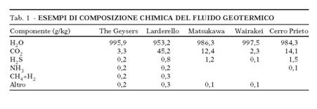 Fig. 2 : Esempi di composizione chimica del fluido geomtermico