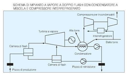 Fig. 3 : Schema di impianto a vapore a doppio flash con condensatore a miscela e compressore interrefrigerato