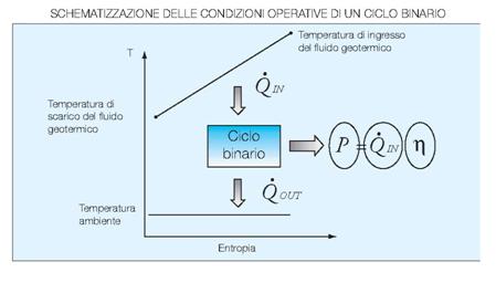 Fig. 4 : Schematizzazione delle condizione operative di un ciclo binario