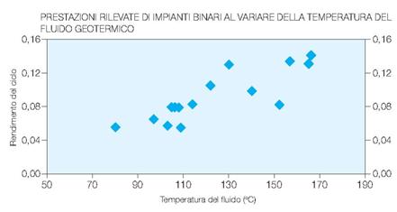 Fig. 5 : Prestazioni rilevate di impianti binari al variare della temperatura del fluido geotermico