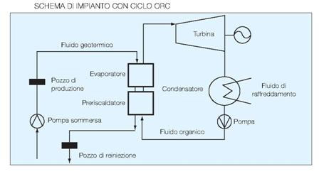 Fig. 6 : Schema di impianto con ciclo