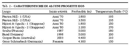 Fig. 8 : Caratteristiche di alcuni progetti egs