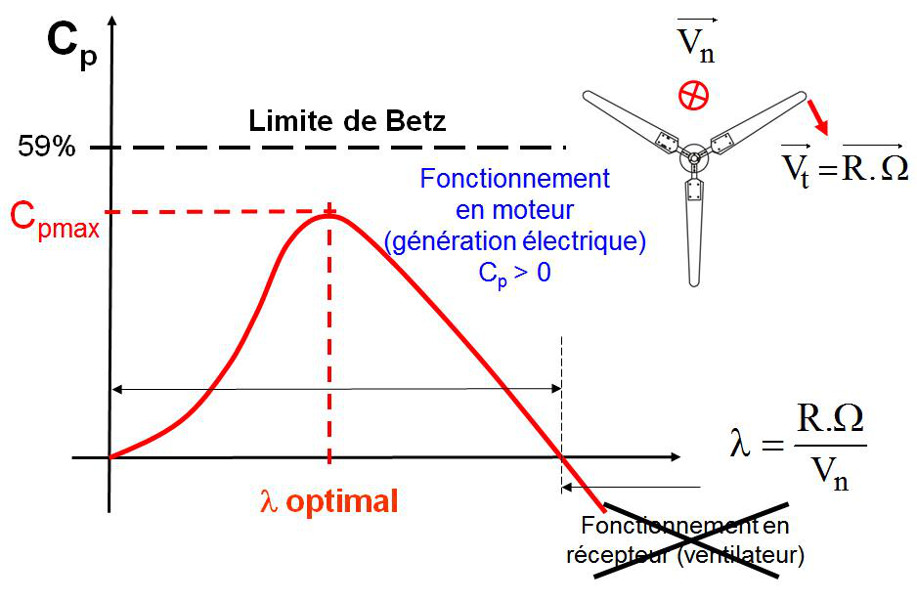Fig. 13 : Evolution du coefficient de puissance ou rendement aérodynamique en fonction du tip speed ratio - Source : http://ulm5305.phpnet.org/wp-content/uploads/2018/09/art088_figure13_Evolution-coefficient-puissance-rendement-aerodynamique- tip-speed-ratio.jpg