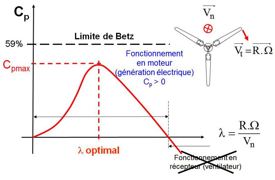 Fig. 13 : Evolution du coefficient de puissance ou rendement aérodynamique en fonction du « tip speed ratio » - Source : http://ulm5305.phpnet.org/wp-content/uploads/2018/09/art088_figure13_Evolution-coefficient-puissance-rendement-aerodynamique- tip-speed-ratio.jpg