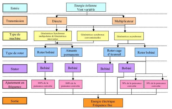 Fig. 14 : Représentation des différentes chaînes de conversion de l'énergie mécanique du vent en énergie électrique pour la conception d'un aérogénérateur commercial relevant de la meilleure technologie du moment - Source : Haritza Camblong