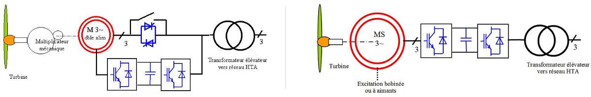 Fig. 15 : Représentation schématique d'une chaîne de conversion de l'énergie éolienne impliquant à gauche un générateur asynchrone à double alimentation et à droite un générateur synchrone, chacun d'eux associés à leur convertisseur électronique de puissance. – Source : Techniques de l'Ingénieur, Aérogénérateurs électriques, Bernard MULTON et autres