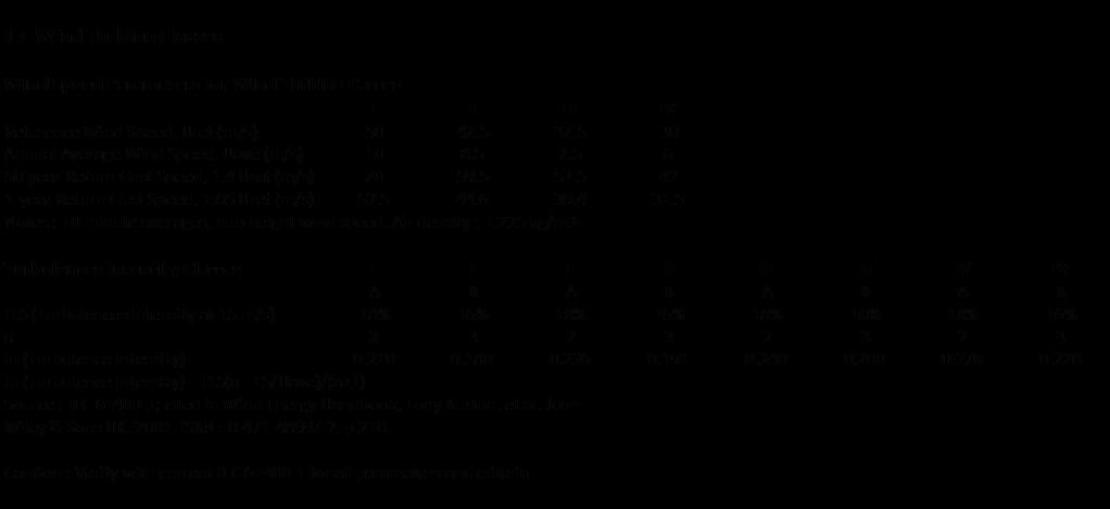 Fig. 16 : Définition des classes applicables aux turbines commerciales de grande dimension selon la norme IEC 61400. - Source : www.wind-works.org, IEC Wind Turbine Classes, Paul Gipe