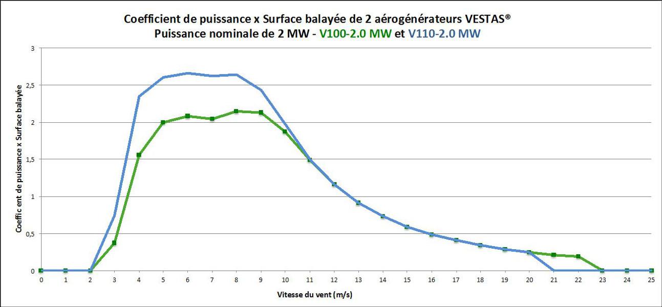 Fig. 19 : Coefficient de puissance x Surface balayée par le rotoren fonction de la vitesse du vent de 2 aérogénérateurs VESTAS® de 2 MW de puissance nominale disposant de rotors de diamètre différent (100 et 110m). Coefficient k = 2