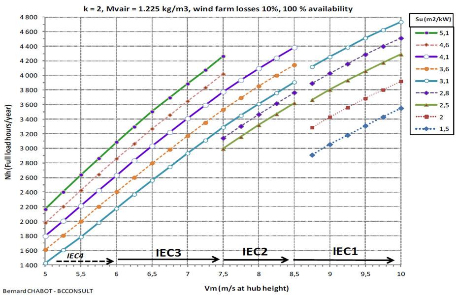 Fig. 20 : Réseau de courbes de productible d'aérogénérateurs certifiés relevant de différentes classes IEC pour plusieurs ratios de productivité (m2/kW). - Source : Bernard CHABOT-BCCONSULT, http://bit.ly/1MMdHLh