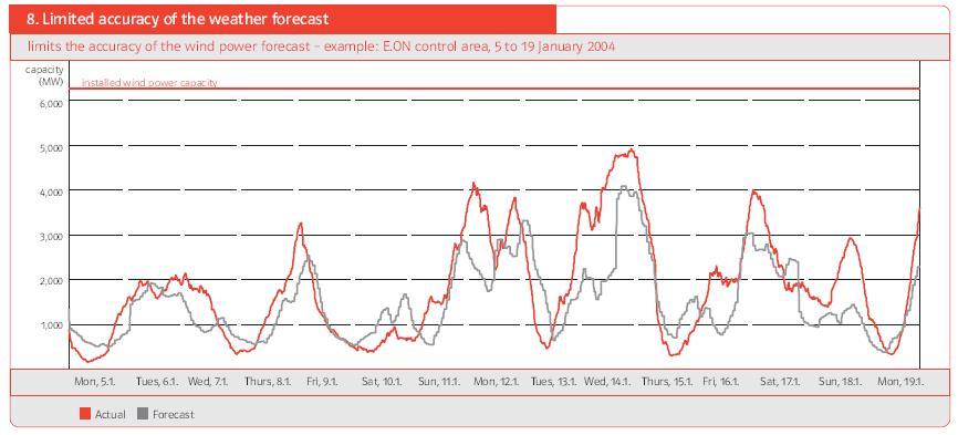 Fig. 21 : Ecart entre la production d'électricité éolienne réelle et prévue en Janvier 2004. - Source : Wind Report E.ON Netz, 2005