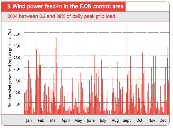 Fig. 22 : Variation de la production d'électricité éolienne et du rapport entre la puissance éolienne et la puissance maximum appelée sur le réseau E.ON. - Source : Wind Report E.ON Netz, 2005