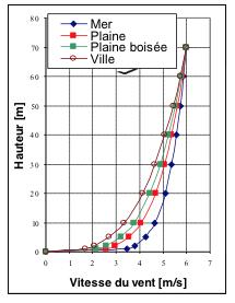 Fig. 3 : Profil vertical de vitesse vent en terrain plate n fonction de la rugosité du site. - Source : http://ulm5305.phpnet.org/wp-content/uploads/2018/09/art088_figure3_Profil-vertical-vitesse-vent-terrain-plat-fonction-rugosite-site.jpg