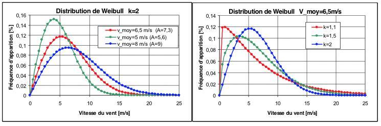 Fig. 4 : Exemples de distribution de Weibull en fonction des différents paramètres – Source : http://ulm5305.phpnet.org/wp-content/uploads/2018/09/art088_figure4_distribution-Weibull.jpg