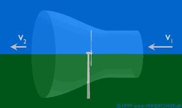 Fig. 5 : Schéma d'écoulement de l'air dans une éolienne à axe horizontal non carénée. - Source : www.winpower.org