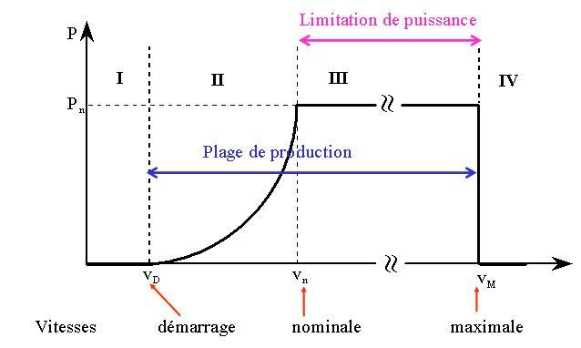 Fig. 6 : Plages d'exploitation d'une turbine éolienne (axe horizontal) en fonction de la vitesse du vent – Source : http://ulm5305.phpnet.org/wp-content/uploads/2018/09/art088_figure6_Plages-exploitation-turbine-eolienne.jpg