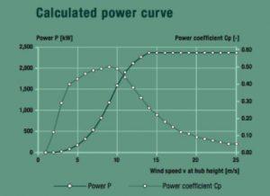 Fig. 7 : Courbe et coefficient de puissance de l'aérogénérateur ENERCON E82-2 300 kW- Source : www.enercon.de