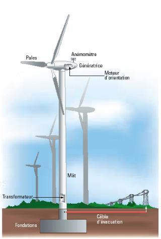 Fig. 9 : Schéma d'un aérogénérateur de type « danois ». Source : Techniques de l'Ingénieur – Source : http://ulm5305.phpnet.org/wp-content/uploads/2018/09/art088_figure9_aerogenerateur-type-danois.jpg