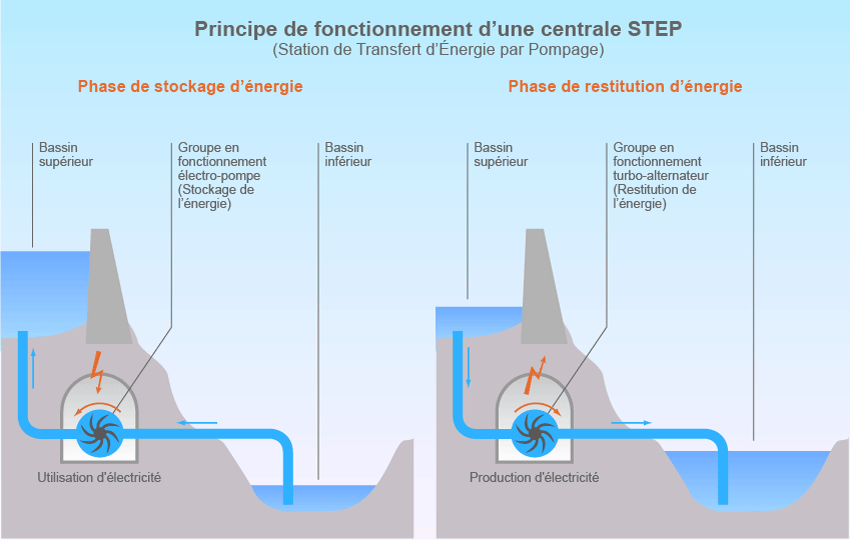 Les stations de pompage (STEP)