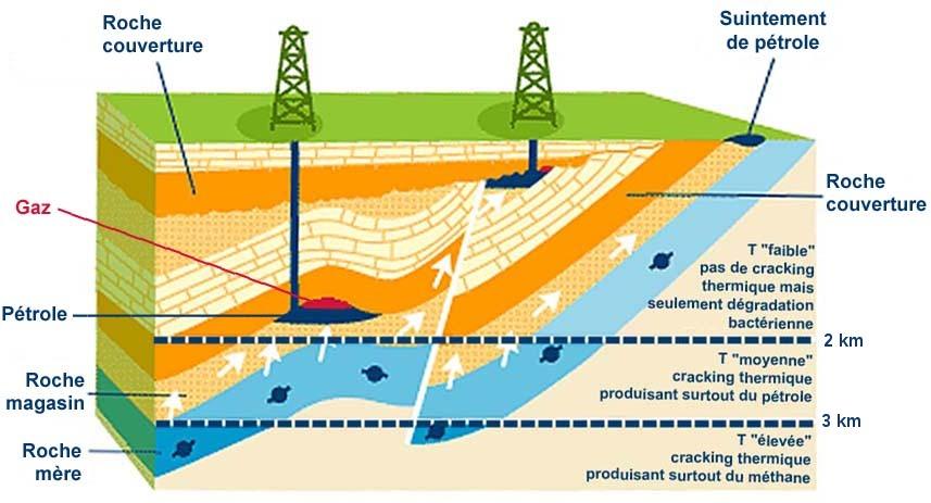 La formation du gaz de schiste et son extraction