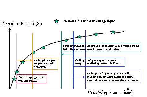 Fig. 1 : Gain d'efficacité en fonction des coûts