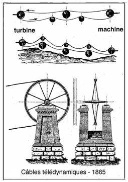 Fig. 2 : Câbles télédynamiques, 1865