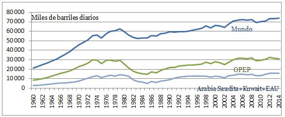 Fig. 1 : Producción de petróleo: Mundo, OPEP y Arabia Saudita+Kuwait+EAU (1960-2014) – fuente : Elaboración del autor con base en datos de OPEC. Oil data: upstream. Disponible en: http://opec.org/