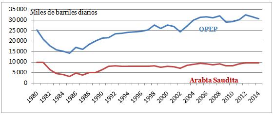 Fig. 2 : Producción de petróleo: OPEP y Arabia Saudita (1980-2014) - fuente: Elaboración del autor con base en datos de OPEC. Oil data: upstream. Disponible en: http://opec.org/
