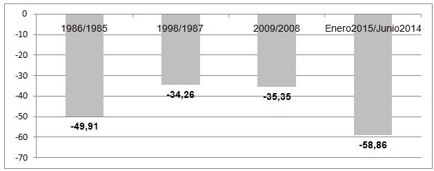Fig. 3 : Tasas de decrecimiento de los precios promedios nominales de la cesta OPEP en 1986, 1998, 2009 y enero 2015/junio 2014 - Fuente: Elaboración del autor con base en datos de OPEC. Oil data: upstream. Disponible en: http://opec.org/ y OPEC bulletin. Vol XLVI, No 8, October 2015, p. 53.