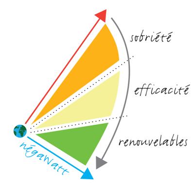 Fig. 1 : NégaWatt