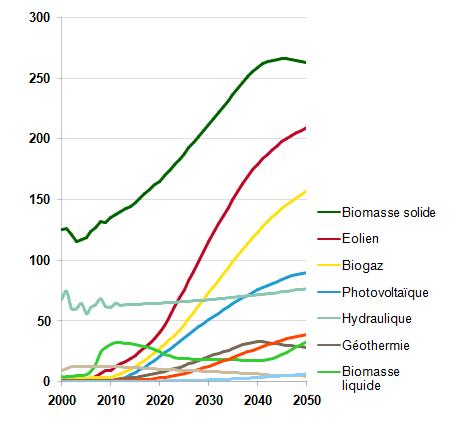 Fig. 2 : Développement des différentes filières renouvelables dans le scénario négaWatt (en TWh)