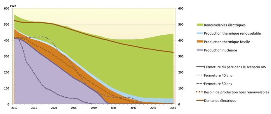 Fig. 3 : Optimisation des contraintes sur le rythme de fermeture du parc de réacteurs nucléaires